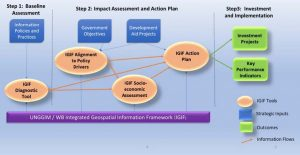 Methodology used by the World Bank to operationalise and implement the IGIF.